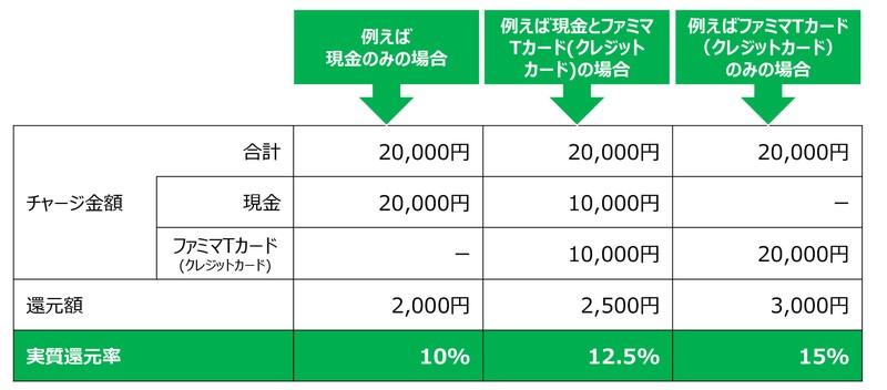 FamiPayチャージで最大15%還元の詳細