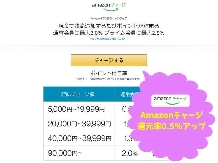 Amazonギフト券チャージのポイント還元率がアップ特典